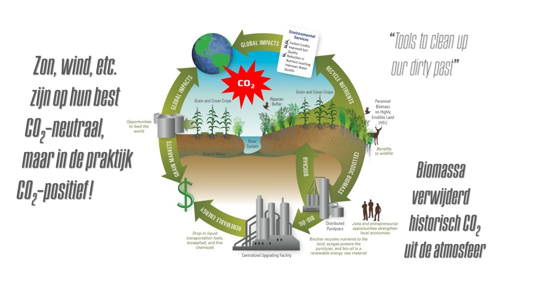 CO2 Negative-Energy